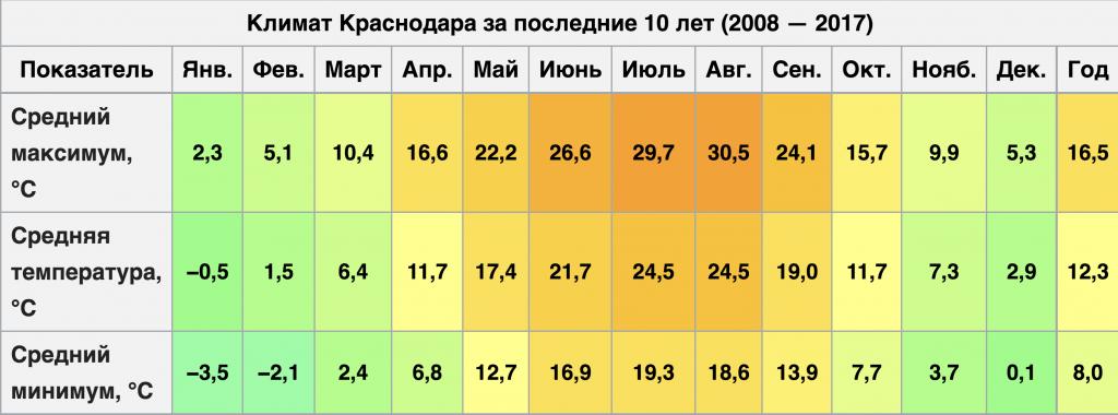 Температура в Краснодаре по месяцам